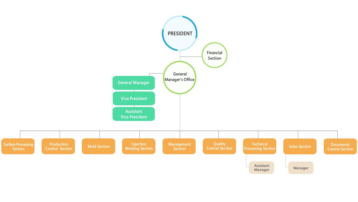 manufacturer organizational chart visio file type wiring